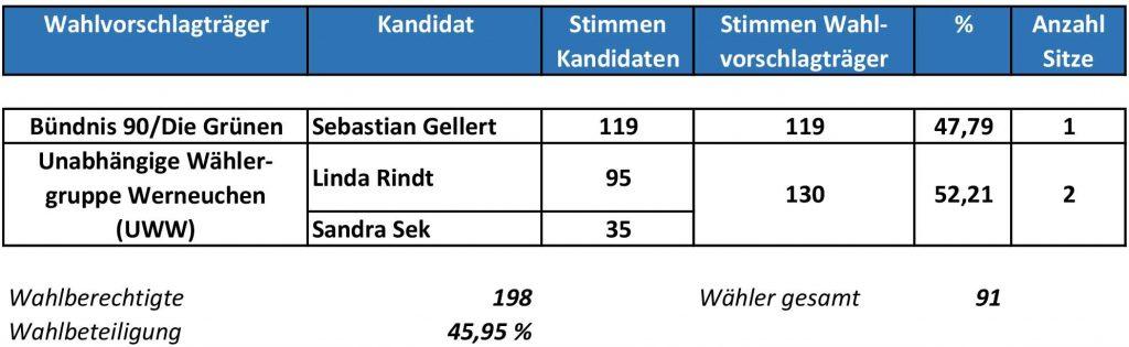 Ergebnisse Weesower OB_Wahl